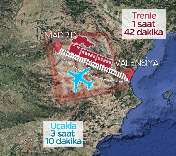 Madrid ile Valencia arası kaç km? Uçak Seferleri ve Tren Seferleri ayrıntıları