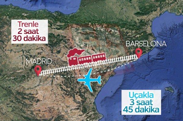 Barcelona ile Madrid arası kaç km? Uçak Seferleri ve Tren Seferleri ayrıntıları